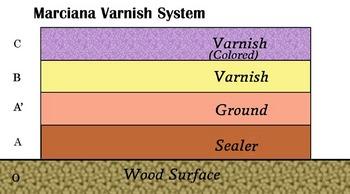 marciana varnish system.jpg